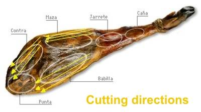 Cutting ham directions.