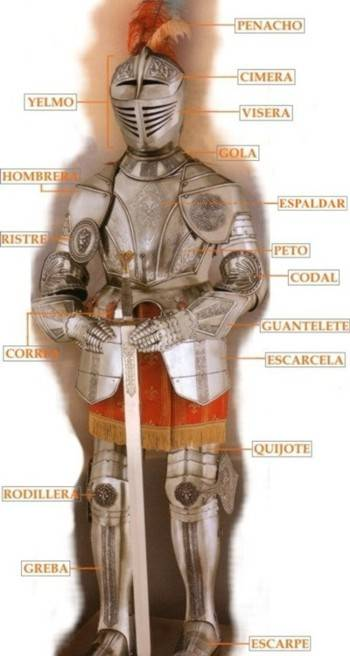 Partes de la armadura medieval