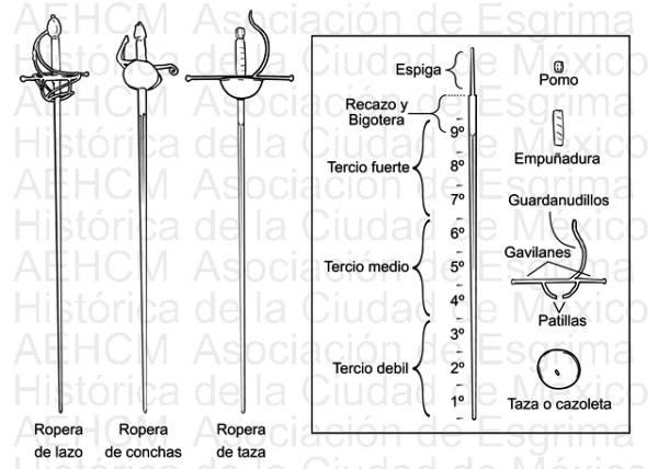 Partes de la espada ropera y tipos de guarniciones